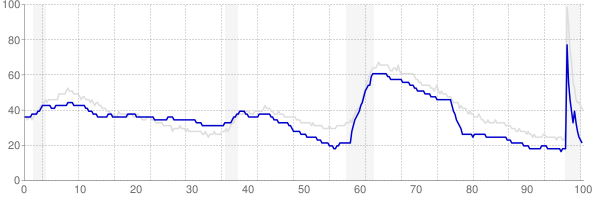 Idaho monthly unemployment rate chart from 1990 to February 2021